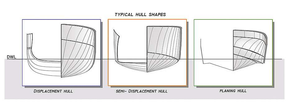 ... superyacht hull shapes displacement semi displacement planing hull
